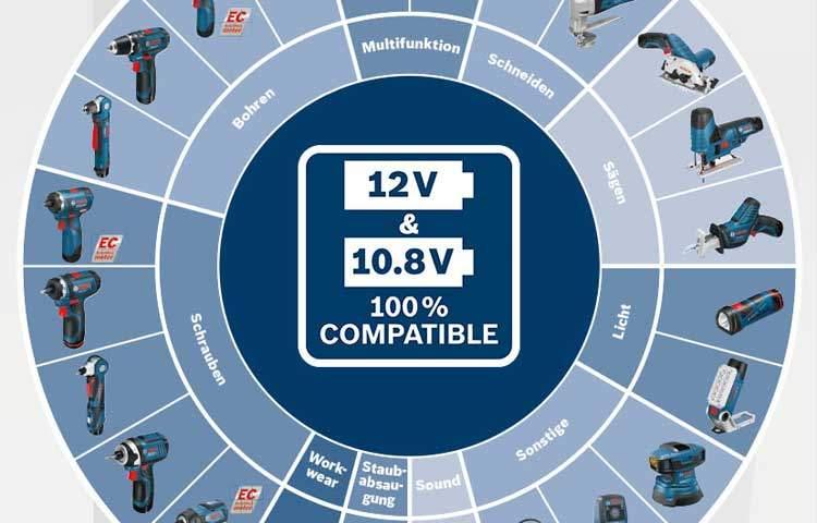 Bosch battery interchangeable