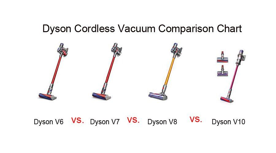 Dyson Cordless Vacuum Comparison Chart Comparing Best With The