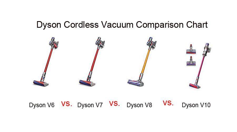 Dyson Cordless Vacuum Comparison Chart Comparing Best